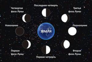 Переезд по лунному календарю